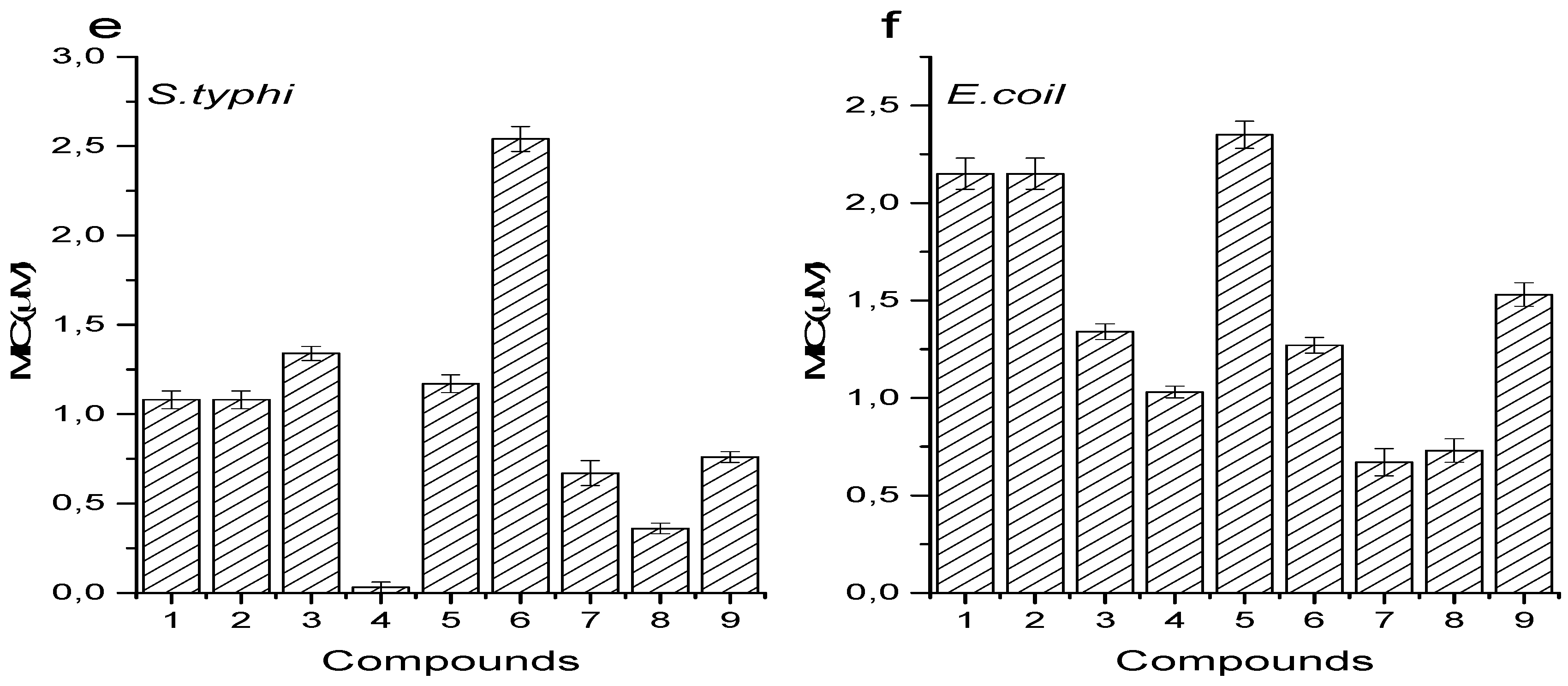 investigation of the antioxidant activity of Antioxidant activity of samples of different concentrations was calculated by using the formula, % scavenging ={(a1-a2)/a1}100 where a1 is the absorbance of the blank,a2 is the absorbance of the standard/sample extract.