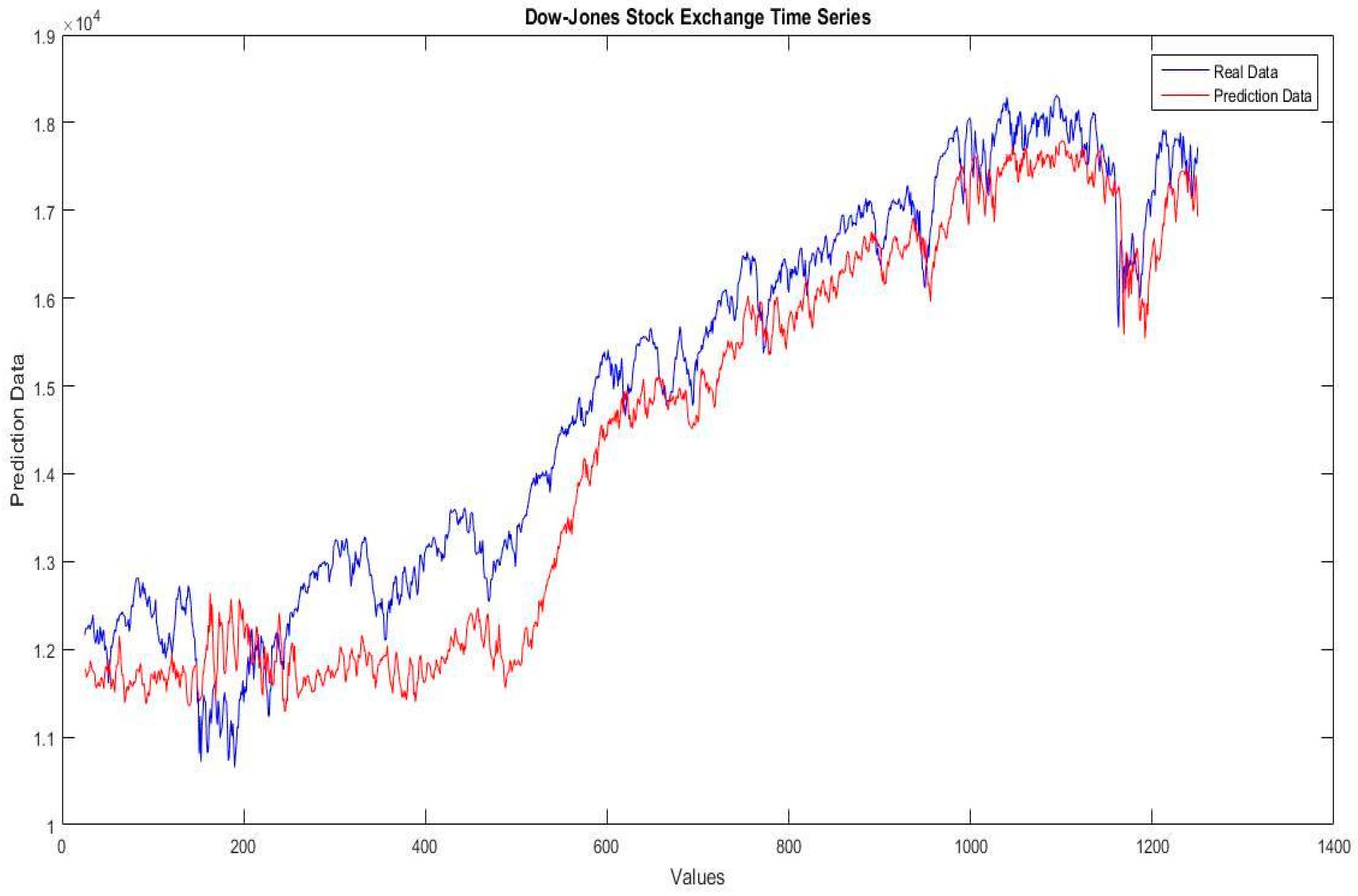 predicting stock market acti - HD3049×2012