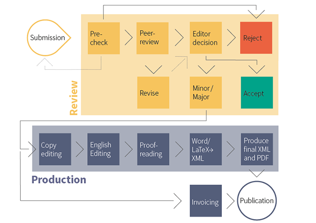 MDPI | The Editorial Process