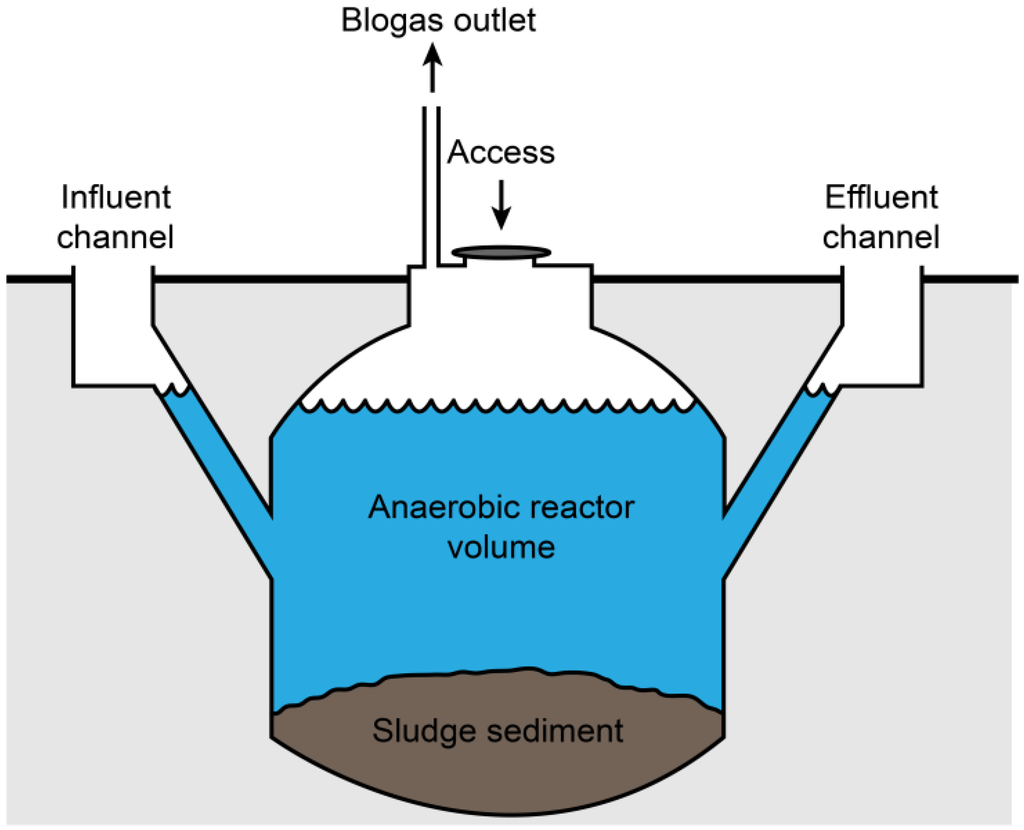 Images Of Digester Biogas Diagram Rock Cafe Biogasdiagram Hd 23701921