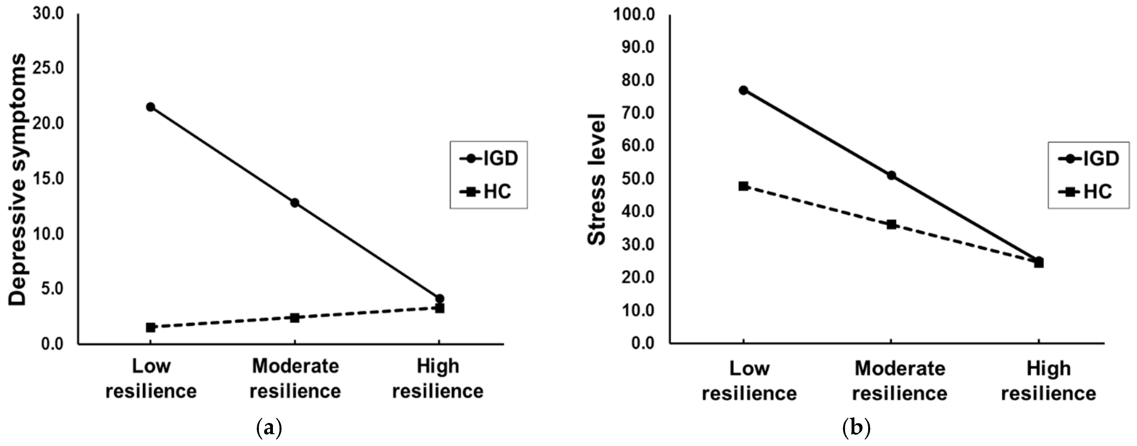 early raises stress levels - HD3641×1431