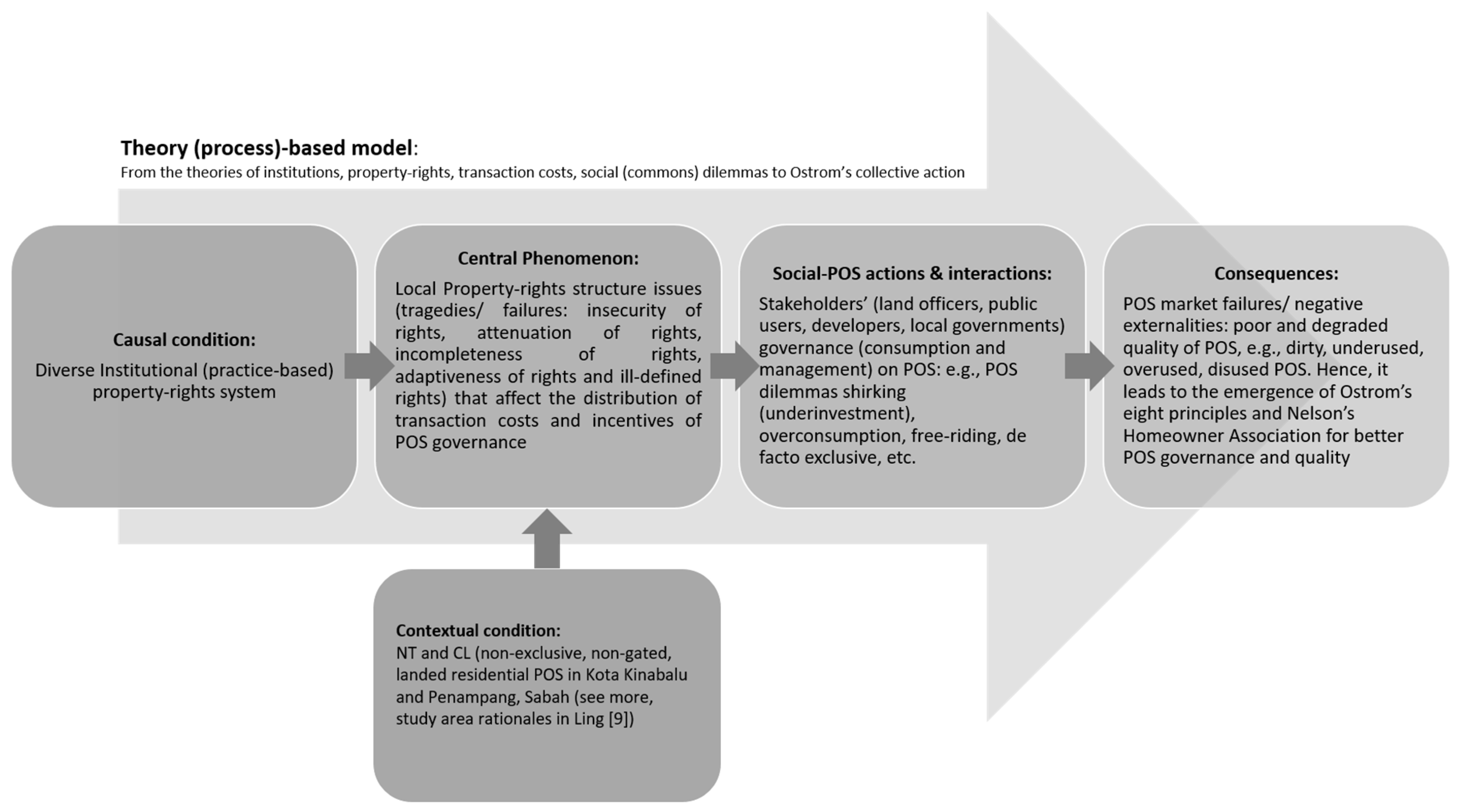 summary of a conceptual model of service quality and its implications for future research A conceptual model of service quality and its implications for future research this document is the first deliverable of the elearntn project: the conceptual framework for europe's future knowledge services in the form of a domain description, where possible expressed in uml notation.