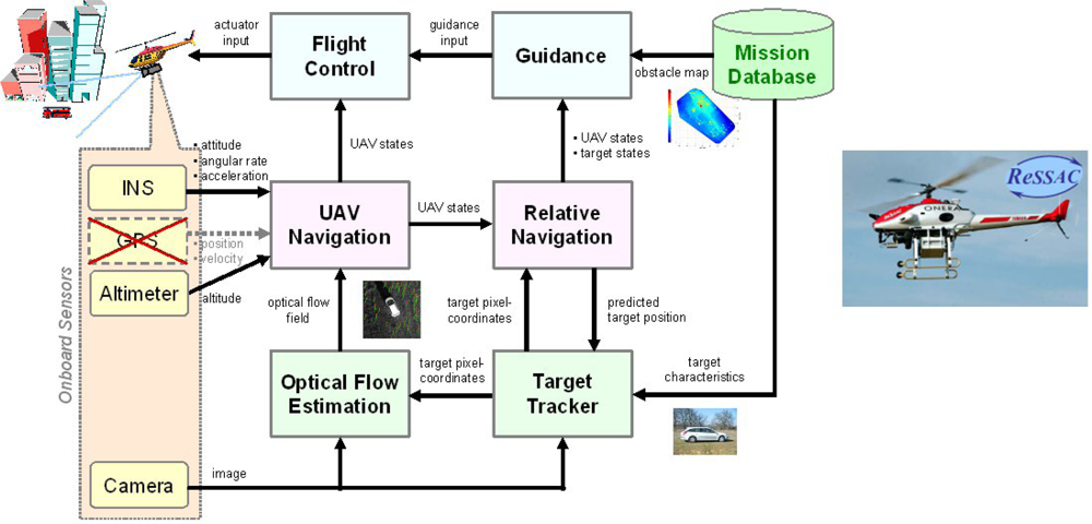 onboard map based tracking system - 1000×480