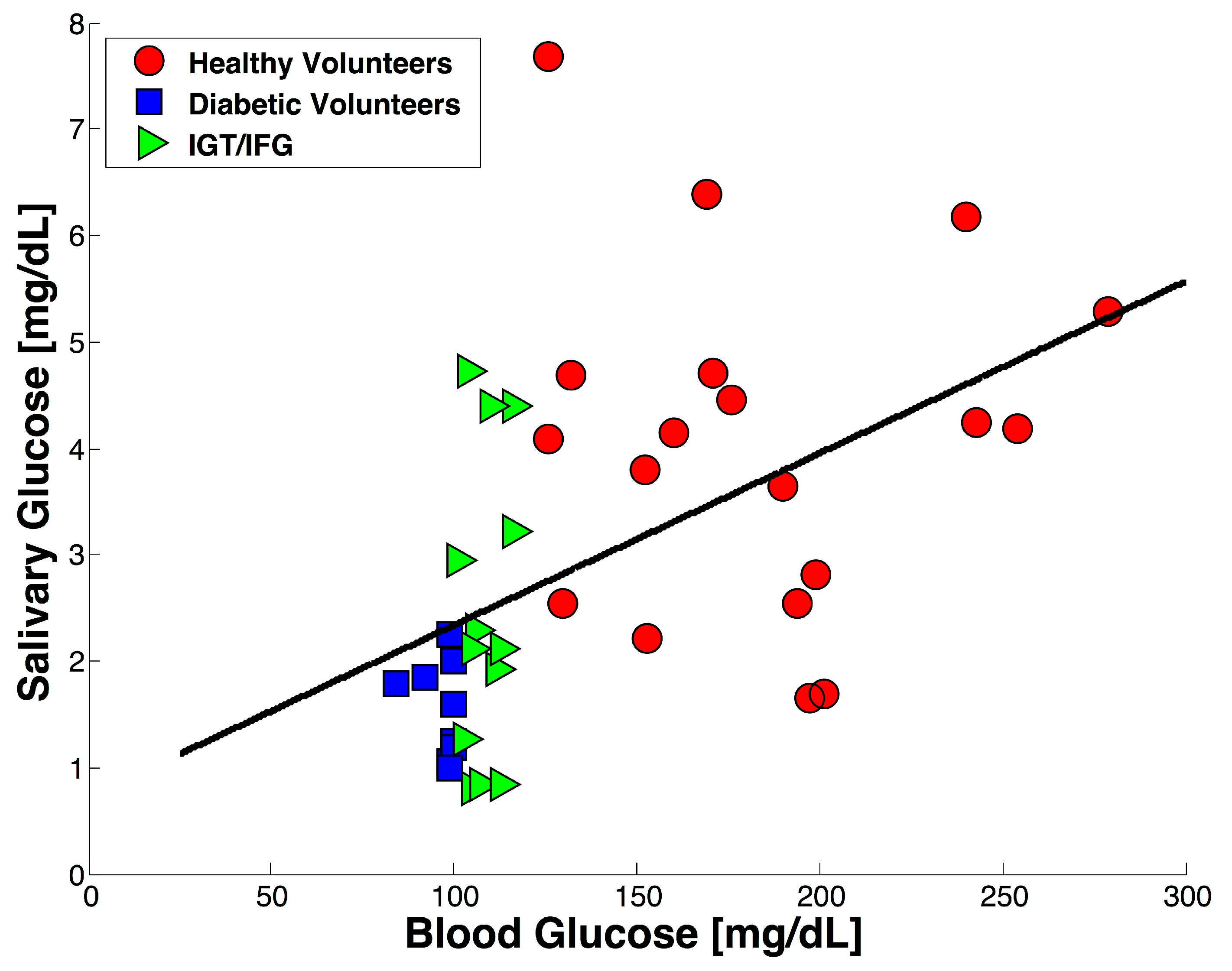 determining the glucose concentration in sprite Glucose oxidase-peroxidasemethods for determining the concentration of glucose in urine methods glucosewas determined by the hexokinasemethod using standard kits supplied by boehringer, reading  enzymatic methods for determining glucose in urine created date.