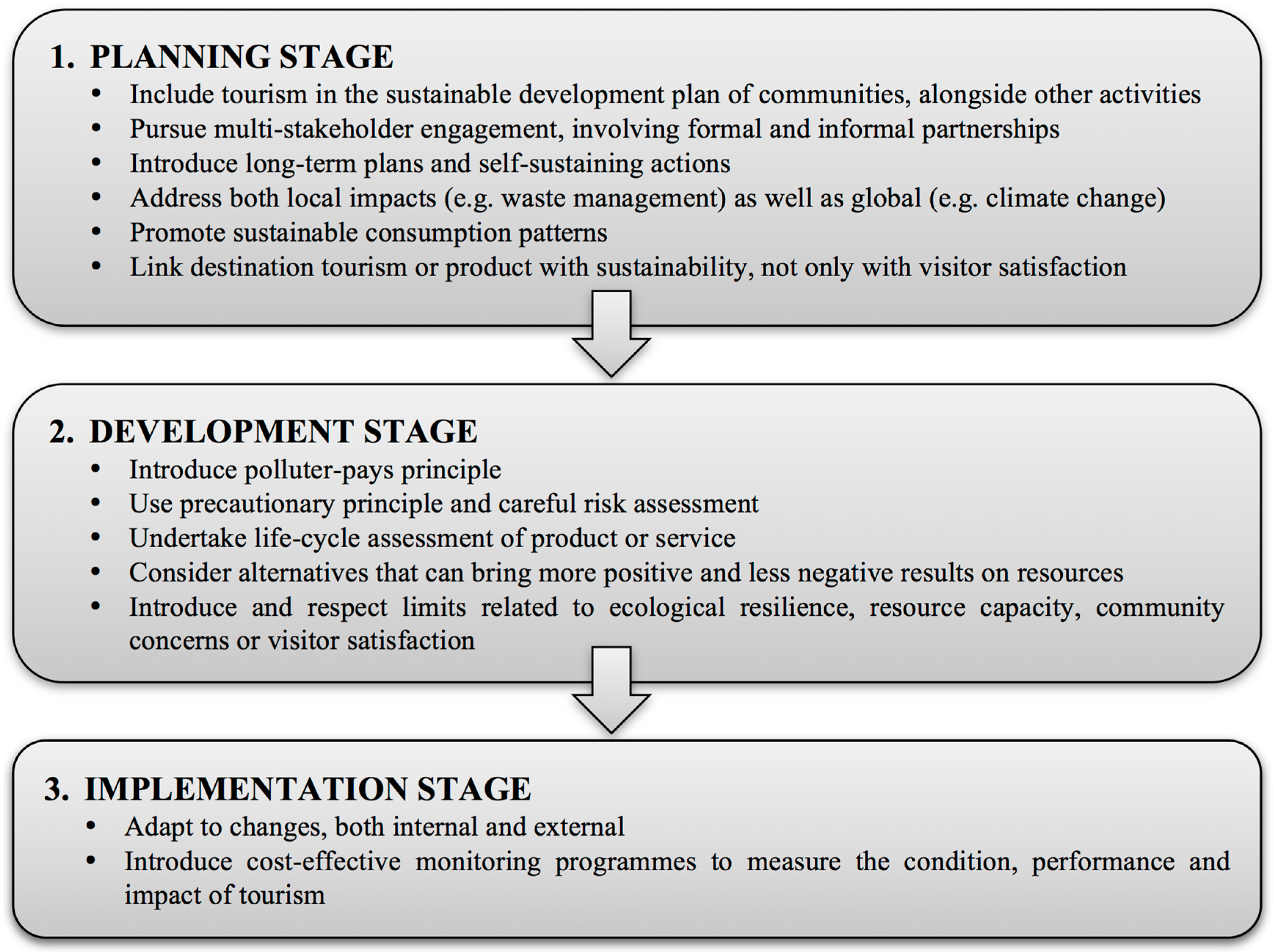 plans and development to achieve sustainability tourism essay 2 sustainable tourismsustainability principles refer to the environmental, economic and socio-cultural aspects of tourism development, and a suitable balance must be established between these three dimensions to guarantee its long-term sustainability (wto, paul lansing 2004.