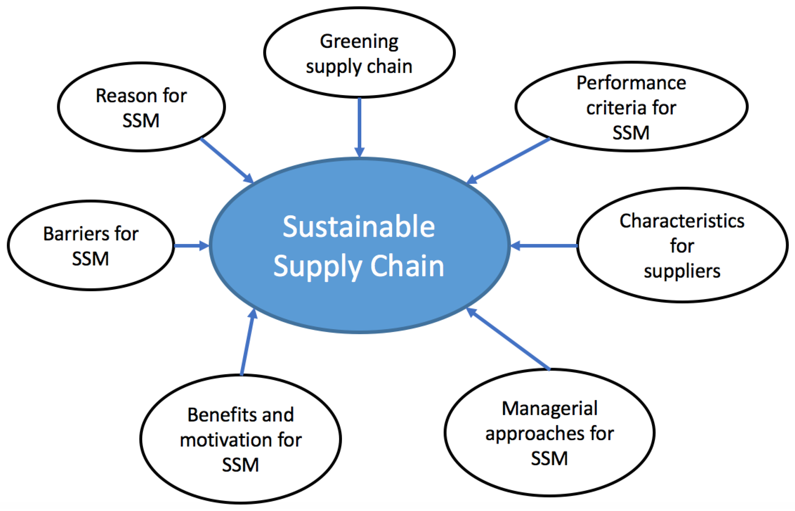 supply chain paper In this all new white paper on blockchain, readers will learn how blockchain's poised to help supply chain execs achieve extreme supply chain optimization.